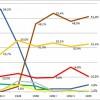Reichstagswahlen in Friedrichsgabe
